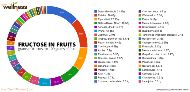 Fructose in fruits chart - grams of fructose in 100 grams of fruit